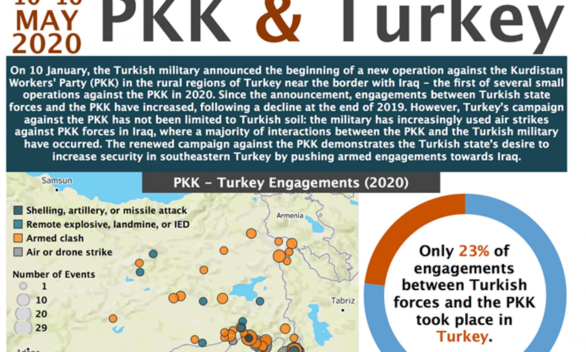 ABD'li kuruluşun raporuna göre Türk devleti ve PKK arasındaki çatışmaların yoğunluğu hangi Kürdistan Parçasında? ACLED,