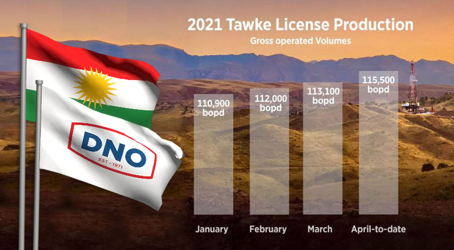 DNO petrol şirketi Kürdistan'daki kapasitesini arttırıyor Norweç, Tawkê, Peşaubur, Petrol,